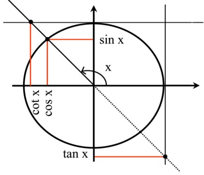 Trigonometriset funktiot taulukko